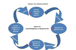 Ефектът на Пигмалион - цикъл на самосбъдващо се пророчество, схема